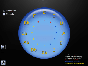 Circle of Fifths Positions